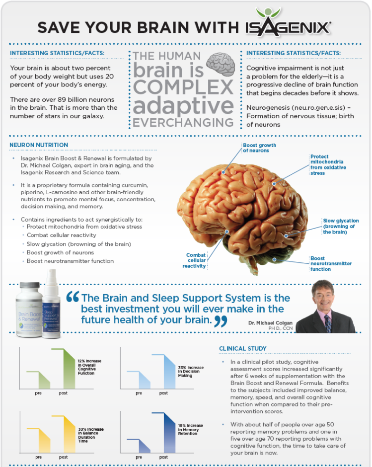 Save Your Brain With Isagenix